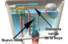 Cómo ahorrar agua de la cisterna del cuarto de baño