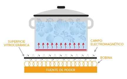 como-funciona-una-cocina-de-induccion-por-dentro-dibujo