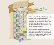 Bodega de interiores subterránea