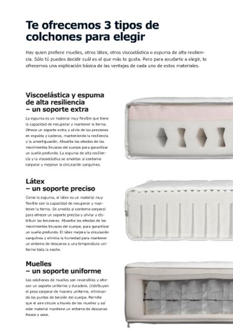 Catálogo IKEA colchones 2019